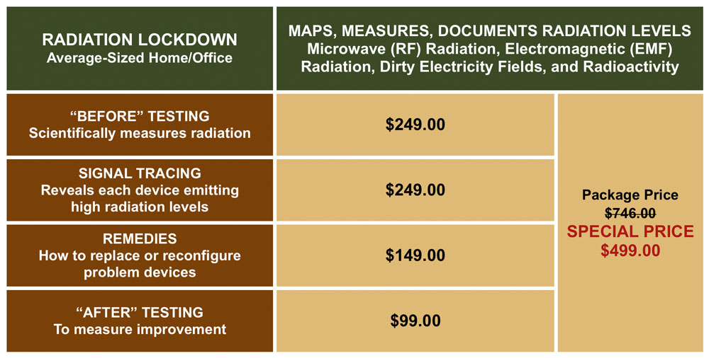 Sgt. Poopers Radiation Lockdown price chart