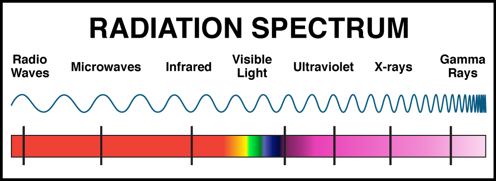 Diagram of the radiation spectrum